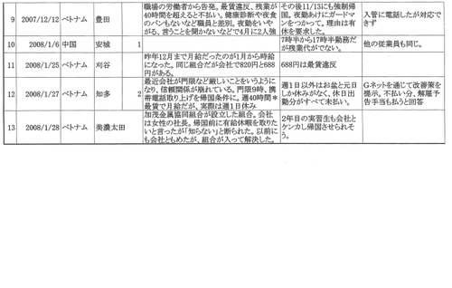 外国人研修生の相談2